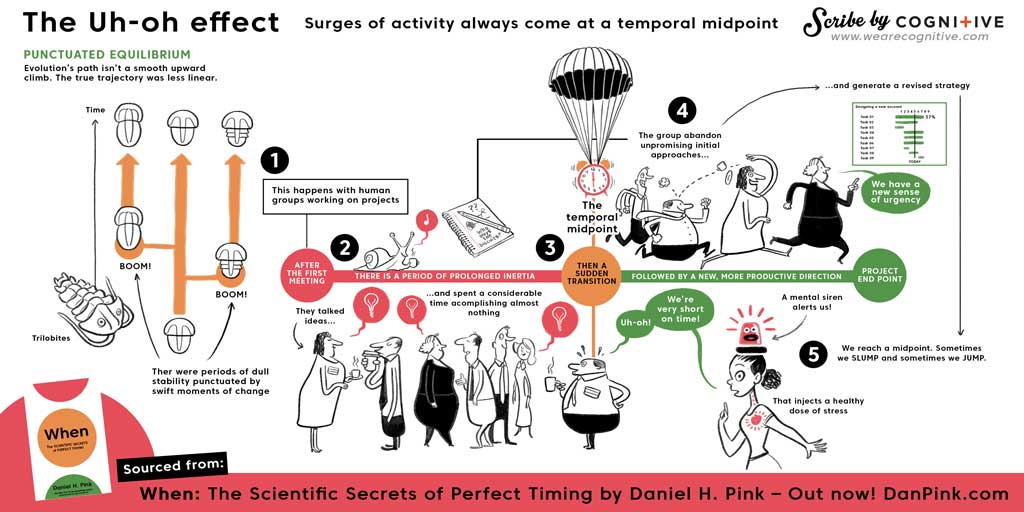 when the uh oh effect daniel h pink